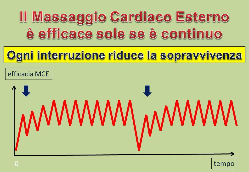 Il Massaggio Cardiaco Esterno è efficace sole se è continuo