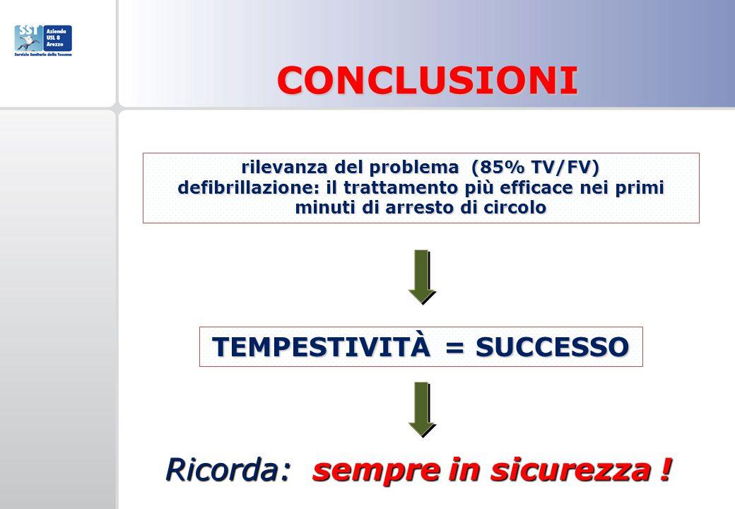 rilevanza del problema (85% TV/FV) TEMPESTIVITÀ = SUCCESSO