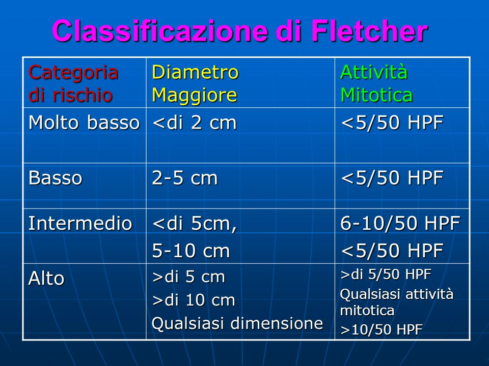 Classificazione di Fletcher