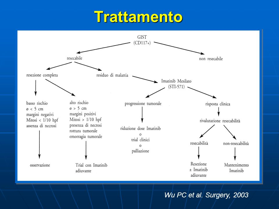 Trattamento Wu PC et al. Surgery, 2003