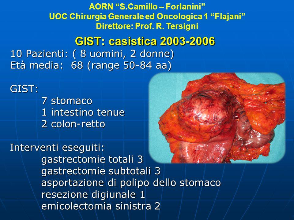 GIST: casistica 2003-2006 10 Pazienti: ( 8 uomini, 2 donne)