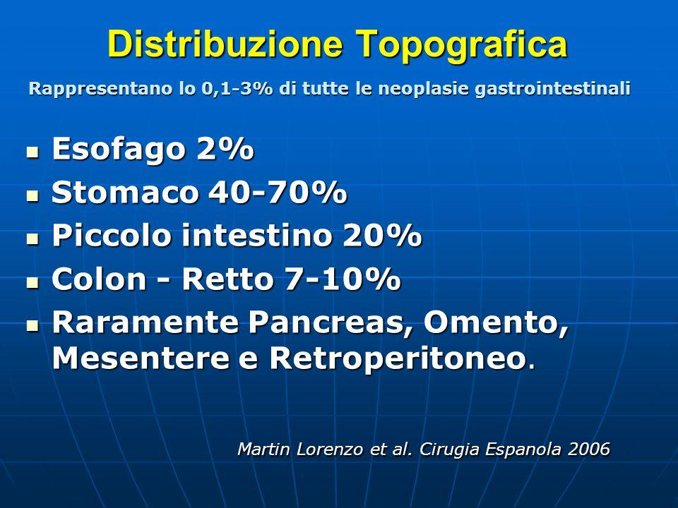 Distribuzione Topografica