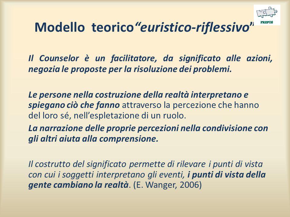 Modello teorico euristico-riflessivo