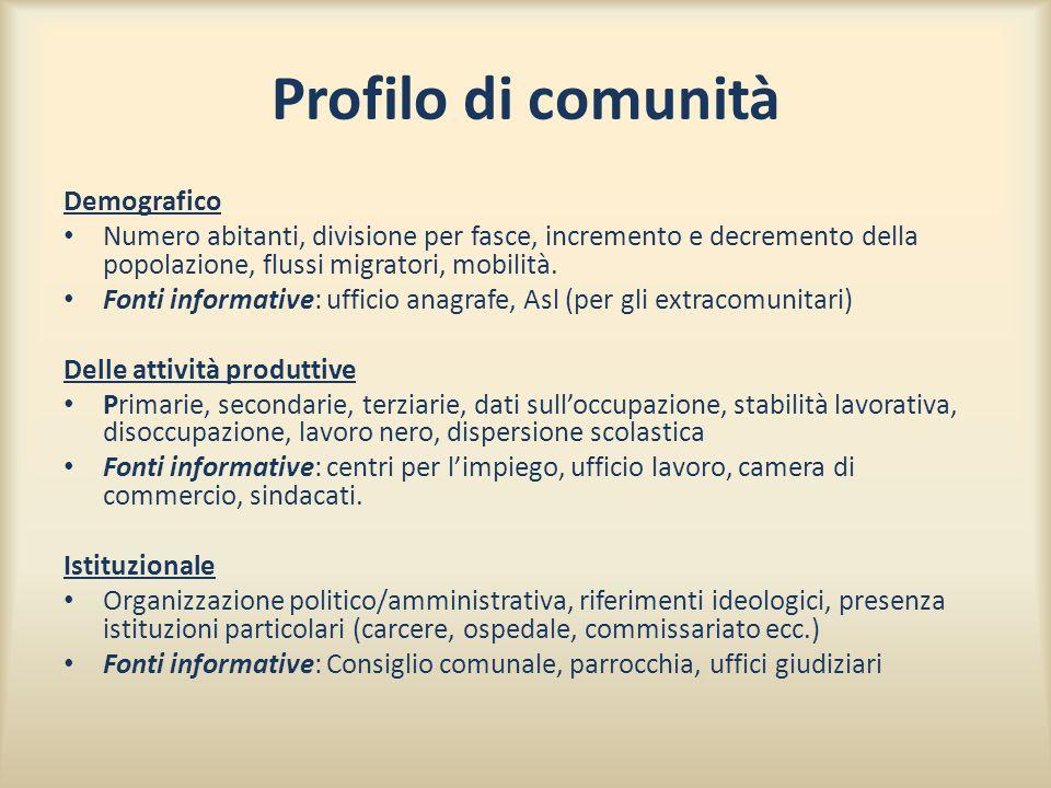 Profilo di comunità Demografico