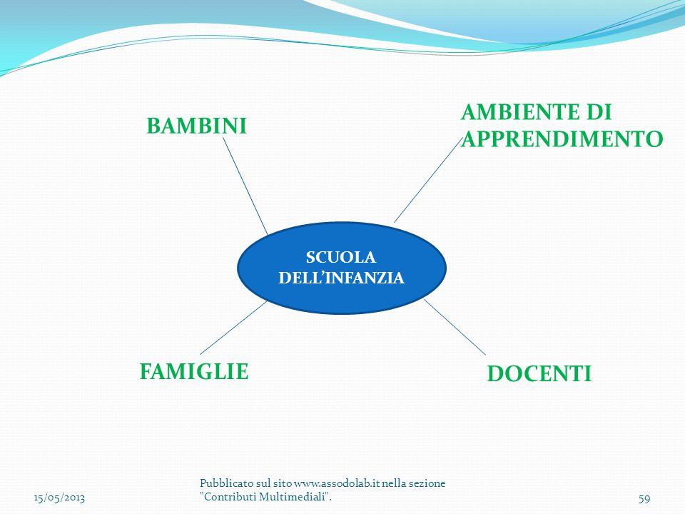 AMBIENTE DI APPRENDIMENTO BAMBINI FAMIGLIE DOCENTI SCUOLA