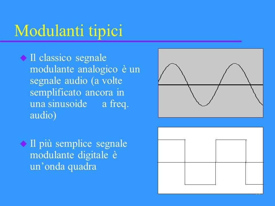 Modulanti tipici Il classico segnale modulante analogico è un segnale audio (a volte semplificato ancora in una sinusoide a freq. audio)