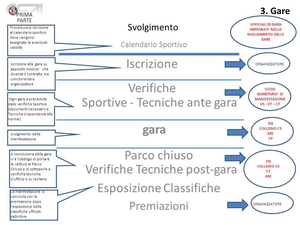 Svolgimento Iscrizione Verifiche Sportive - Tecniche ante gara gara