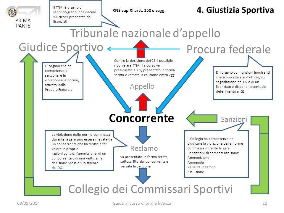 Tribunale nazionale d'appello Giudice Sportivo Procura federale