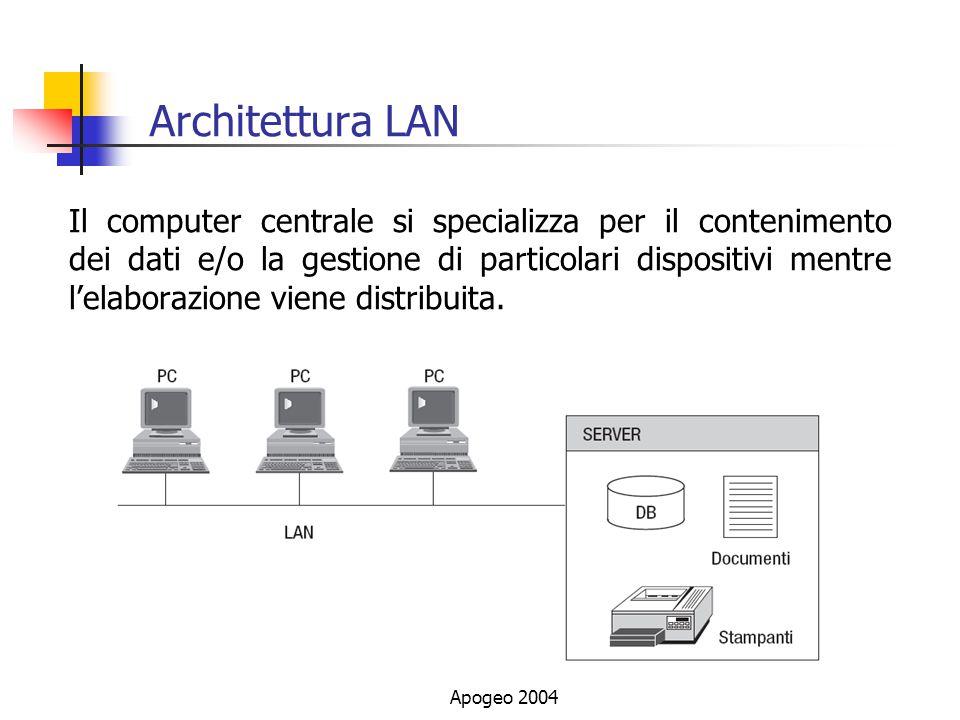Architettura LAN