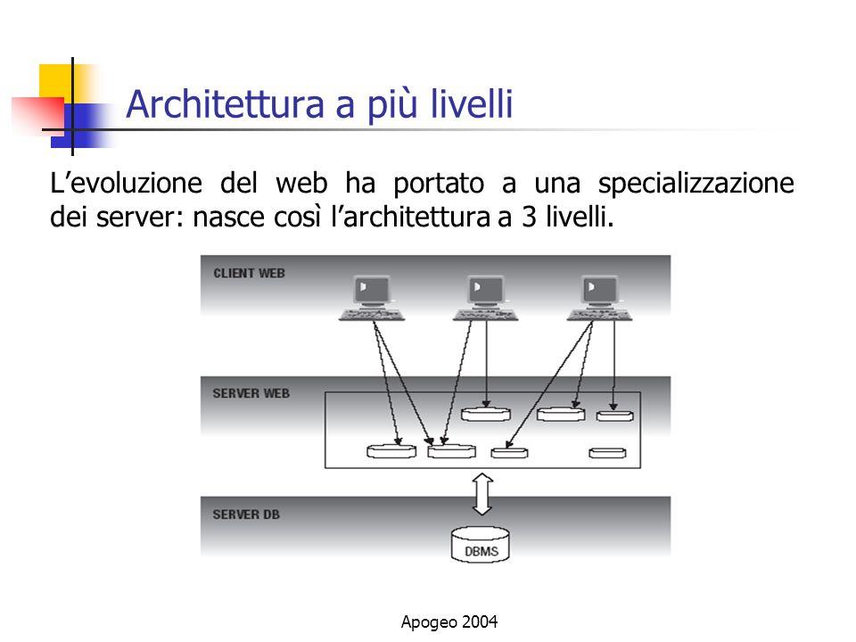 Architettura a più livelli