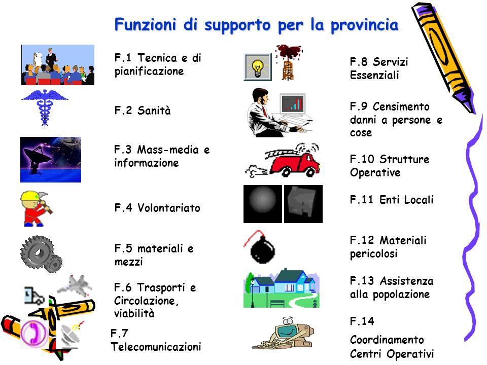 Funzioni di supporto per la provincia
