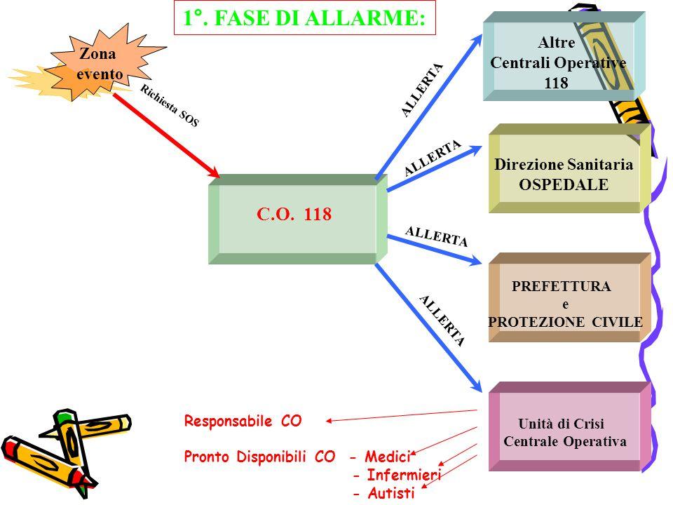 1°. FASE DI ALLARME: C.O. 118 Altre Centrali Operative Zona 118 evento