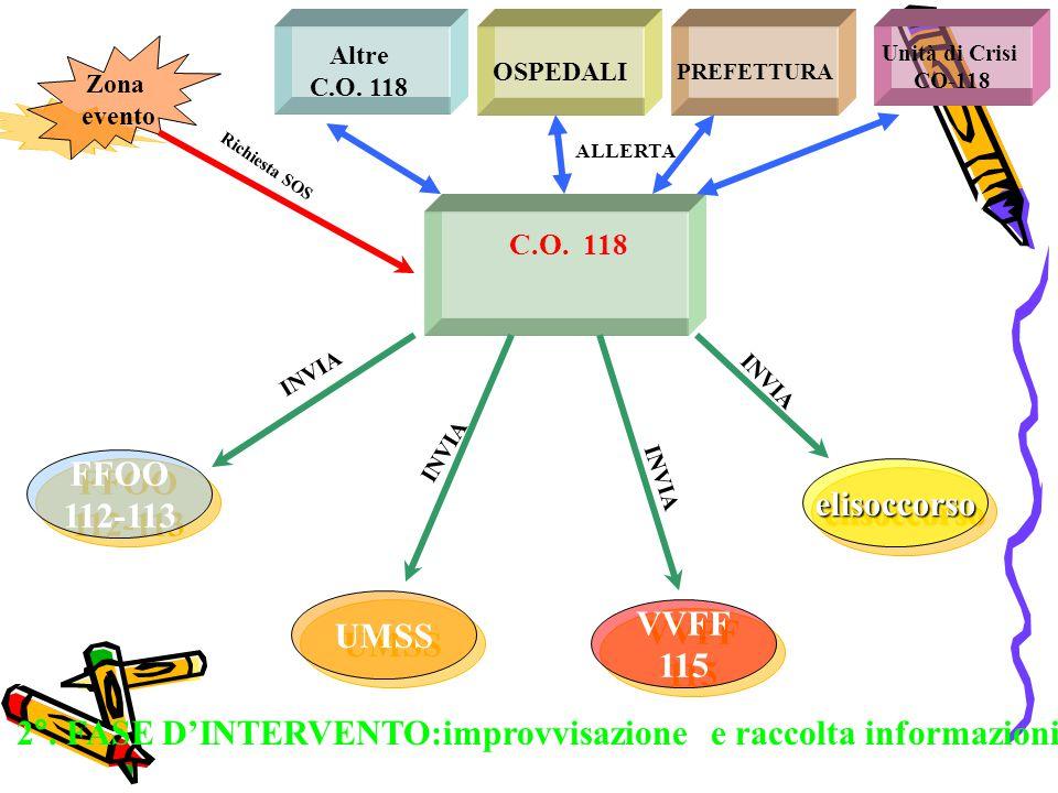 2°. FASE D'INTERVENTO:improvvisazione e raccolta informazioni