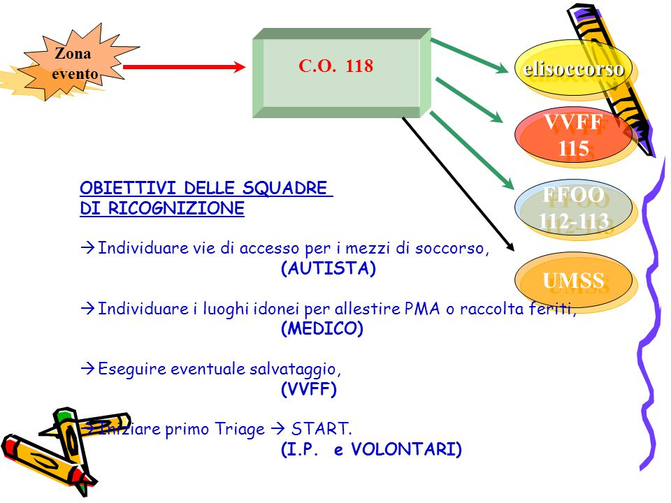 elisoccorso VVFF 115 FFOO 112-113 UMSS