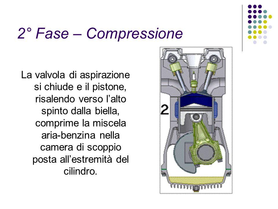 2° Fase – Compressione