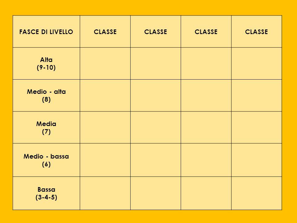 FASCE DI LIVELLO CLASSE Alta (9-10) Medio - alta (8) Media (7) Medio - bassa (6) Bassa (3-4-5)