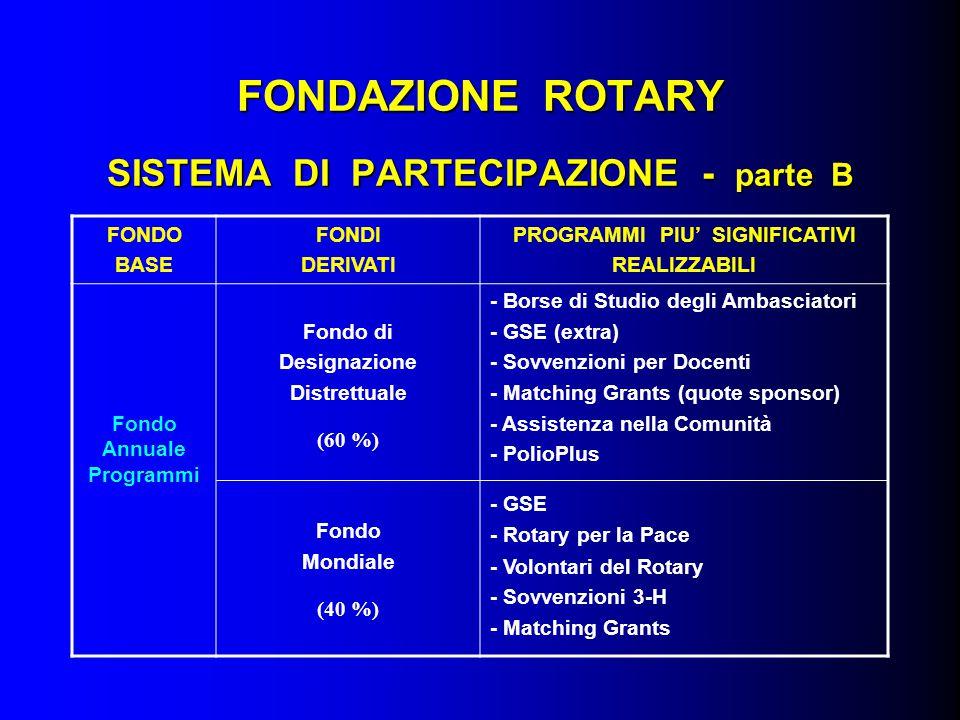 FONDAZIONE ROTARY SISTEMA DI PARTECIPAZIONE - parte B