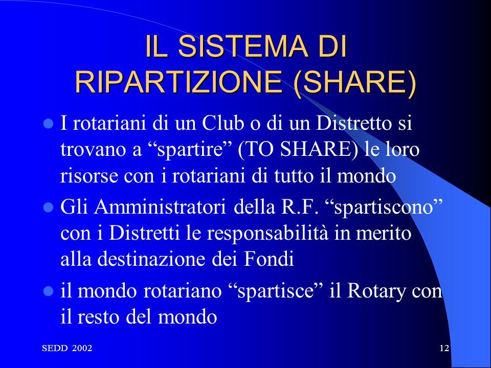 IL SISTEMA DI RIPARTIZIONE (SHARE)