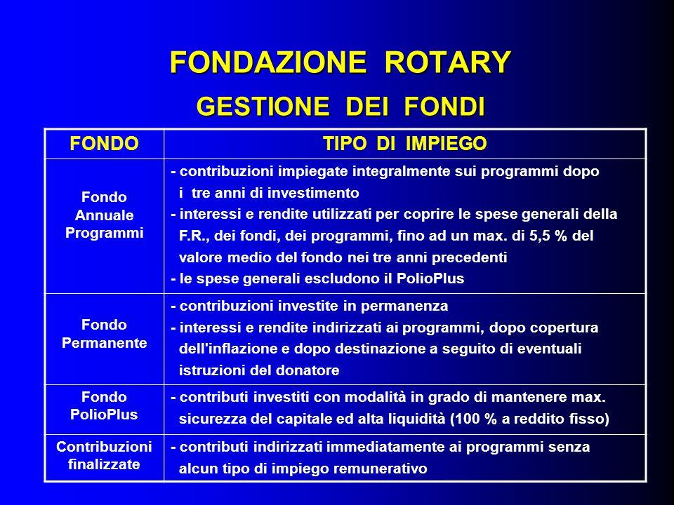 FONDAZIONE ROTARY GESTIONE DEI FONDI