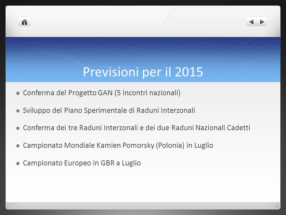 Previsioni per il 2015 Conferma del Progetto GAN (5 incontri nazionali) Sviluppo del Piano Sperimentale di Raduni Interzonali.