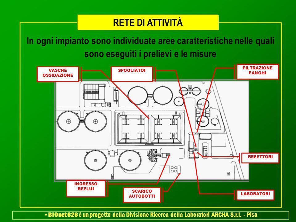 RETE DI ATTIVITÀ In ogni impianto sono individuate aree caratteristiche nelle quali sono eseguiti i prelievi e le misure.