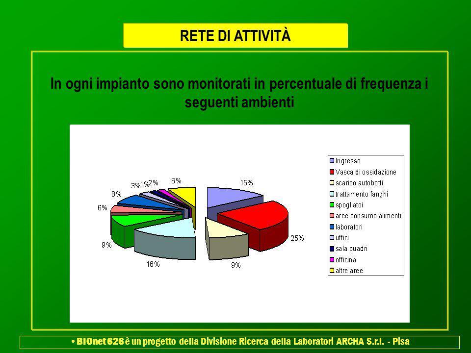 RETE DI ATTIVITÀ In ogni impianto sono monitorati in percentuale di frequenza i seguenti ambienti.