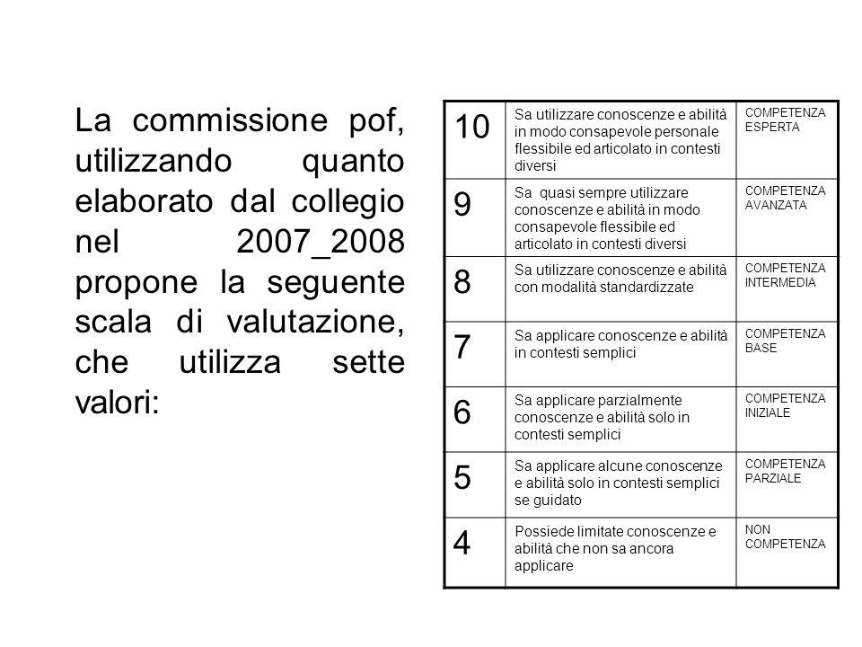 La commissione pof, utilizzando quanto elaborato dal collegio nel 2007_2008 propone la seguente scala di valutazione, che utilizza sette valori: