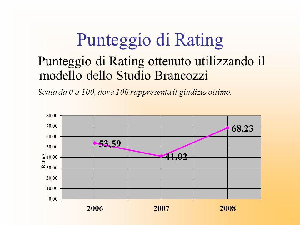 Punteggio di Rating Punteggio di Rating ottenuto utilizzando il modello dello Studio Brancozzi.
