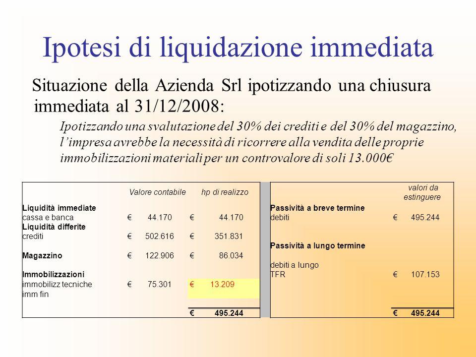 Ipotesi di liquidazione immediata