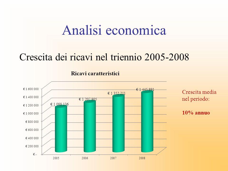 Analisi economica Crescita dei ricavi nel triennio 2005-2008