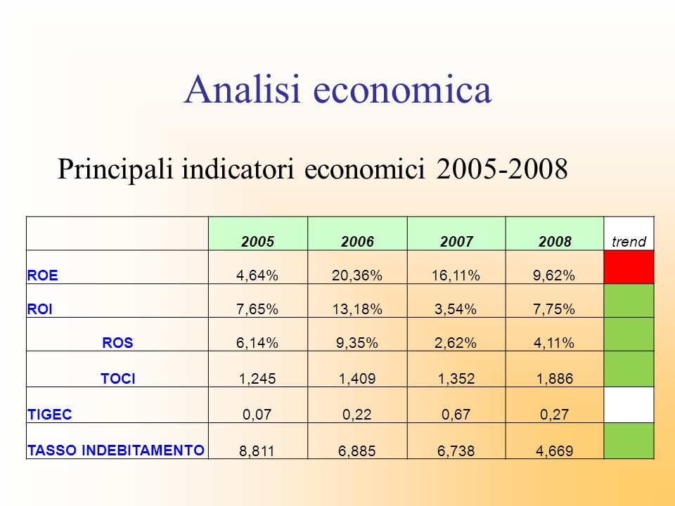 Analisi economica Principali indicatori economici 2005-2008 2005 2006