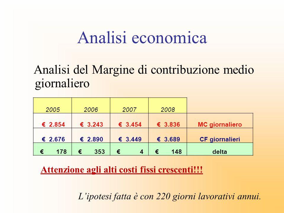 Analisi economica Analisi del Margine di contribuzione medio giornaliero. 2005. 2006. 2007. 2008.