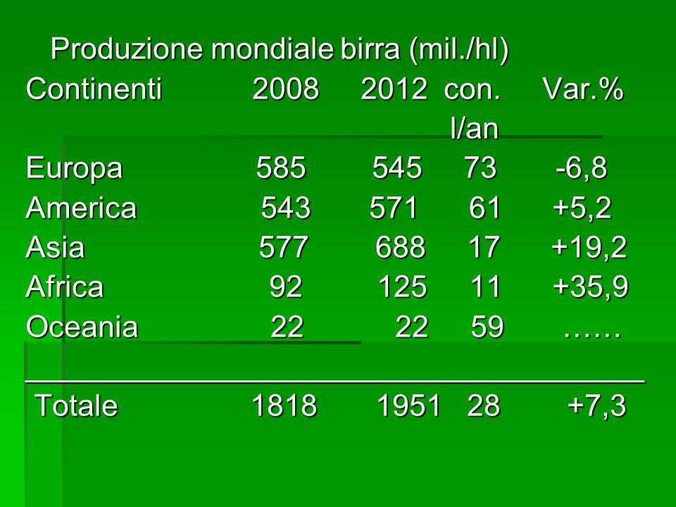 Produzione mondiale birra (mil./hl)