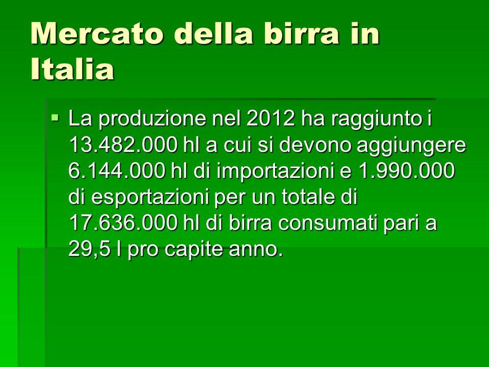 Mercato della birra in Italia