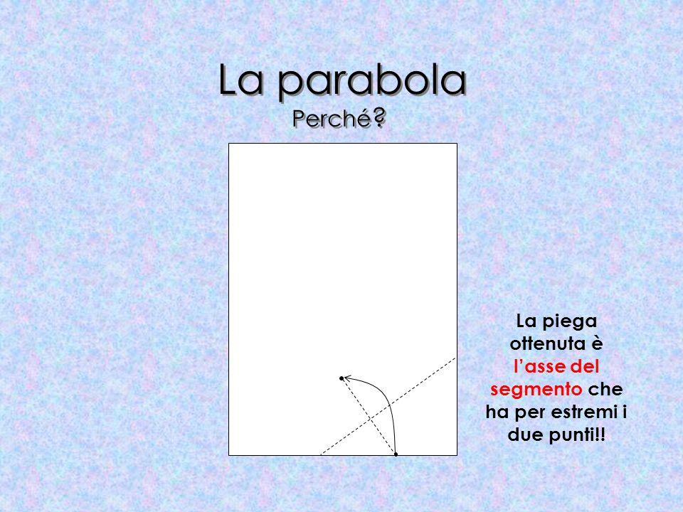 La parabola Perché La piega ottenuta è l'asse del segmento che ha per estremi i due punti!!