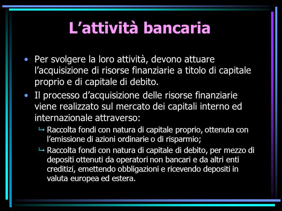 L'attività bancaria