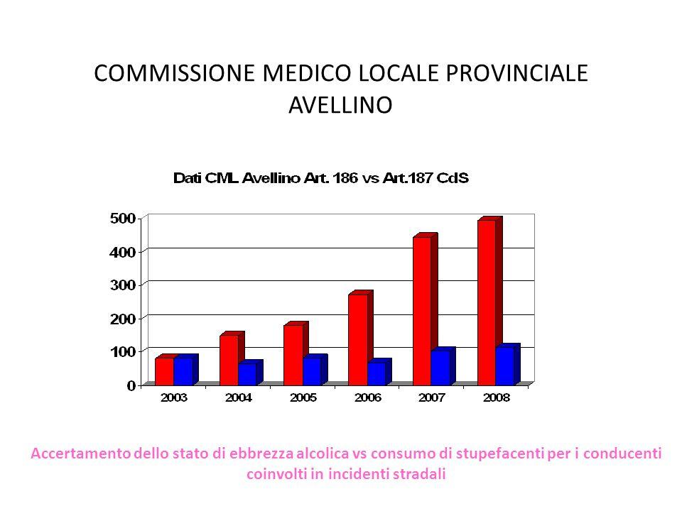 COMMISSIONE MEDICO LOCALE PROVINCIALE AVELLINO