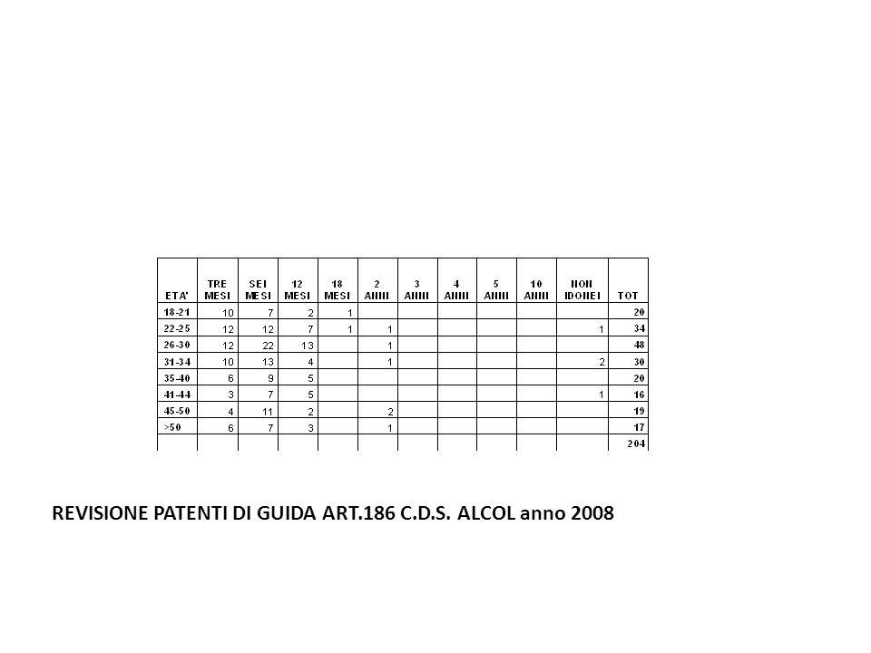 REVISIONE PATENTI DI GUIDA ART.186 C.D.S. ALCOL anno 2008