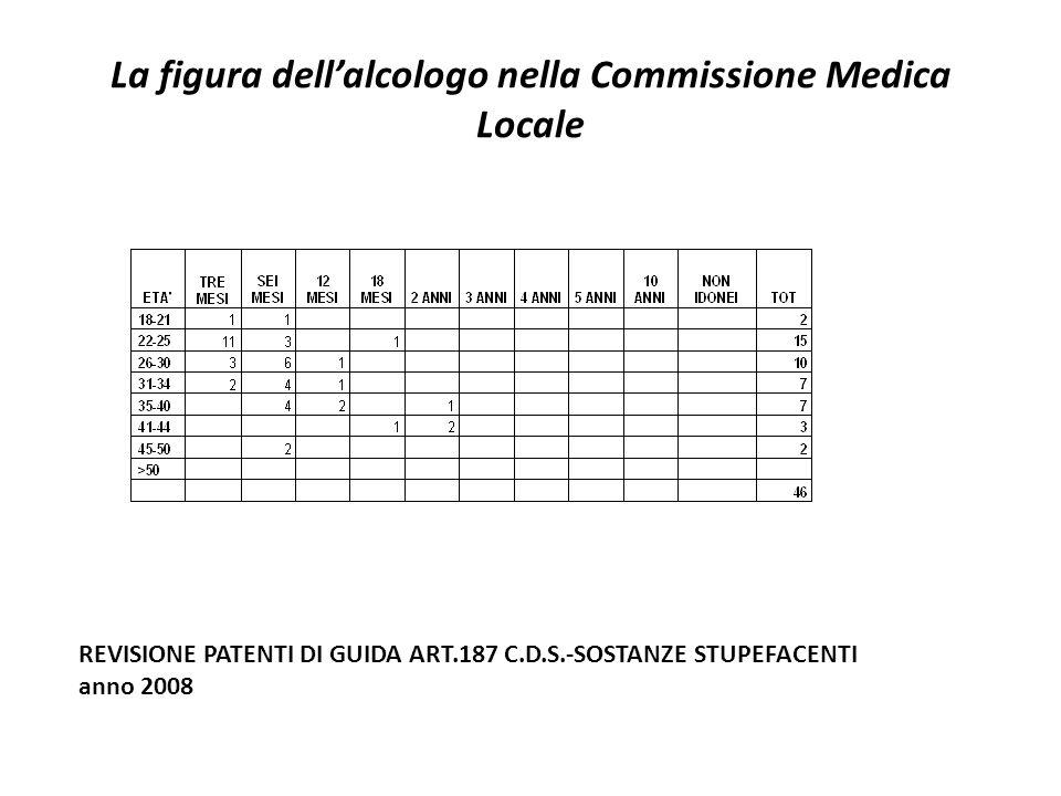 La figura dell'alcologo nella Commissione Medica Locale