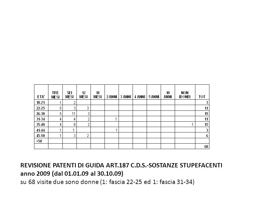 REVISIONE PATENTI DI GUIDA ART.187 C.D.S.-SOSTANZE STUPEFACENTI