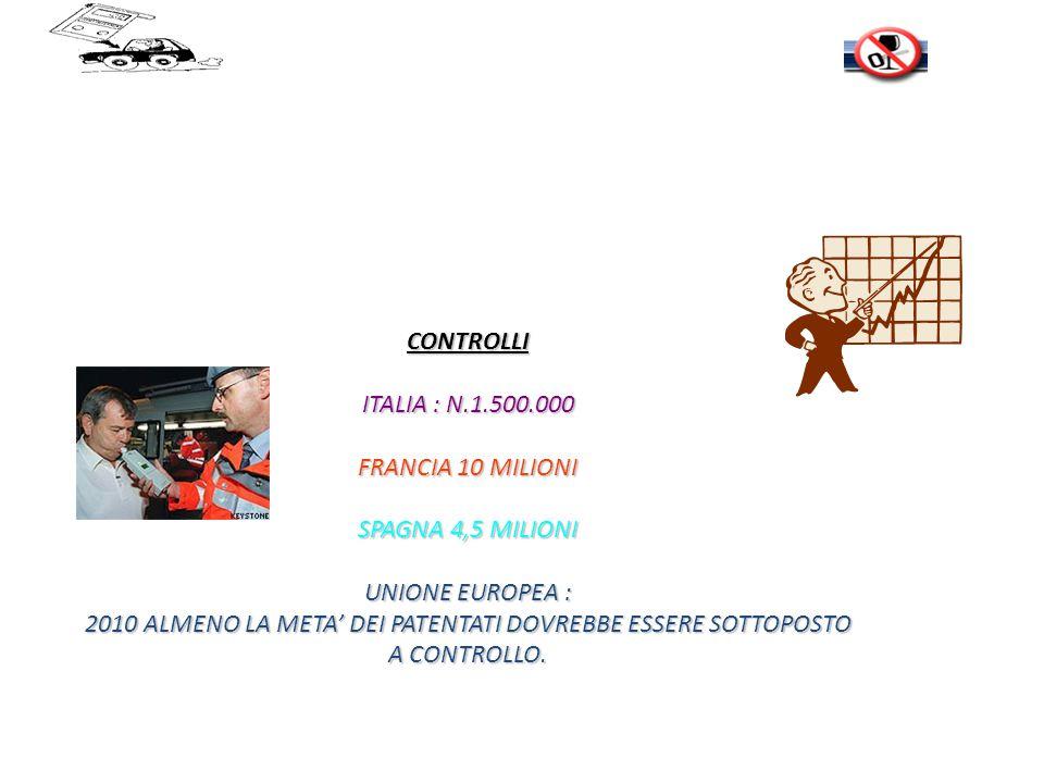 CONTROLLI ITALIA : N.1.500.000 FRANCIA 10 MILIONI SPAGNA 4,5 MILIONI UNIONE EUROPEA : 2010 ALMENO LA META' DEI PATENTATI DOVREBBE ESSERE SOTTOPOSTO A CONTROLLO.