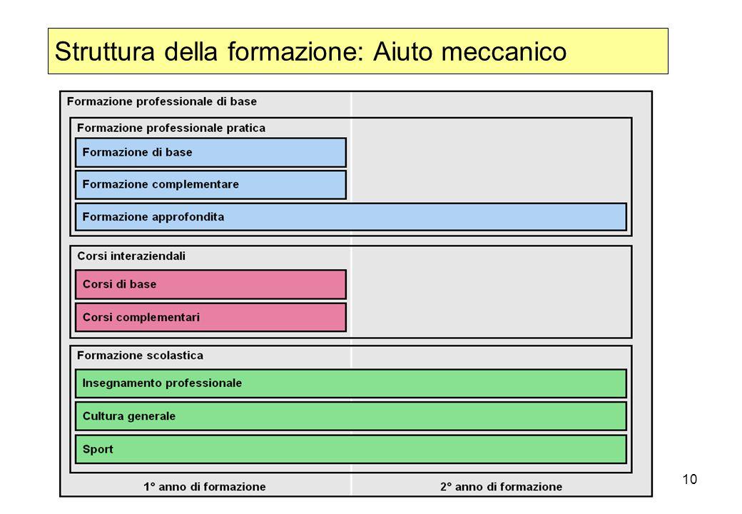Struttura della formazione: Aiuto meccanico