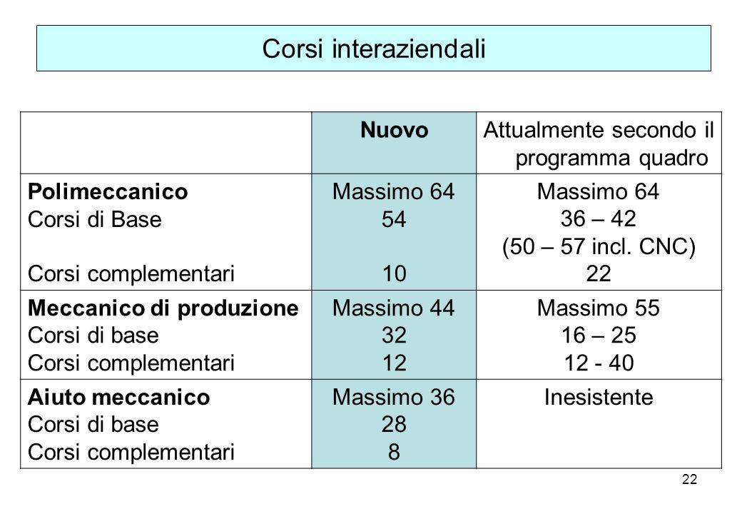 Attualmente secondo il programma quadro