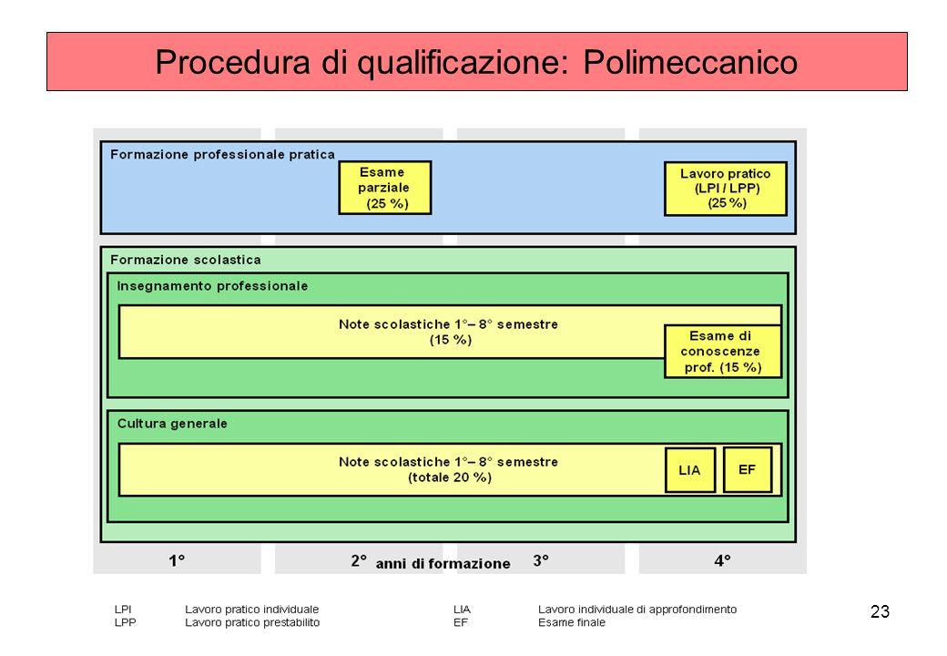 Procedura di qualificazione: Polimeccanico