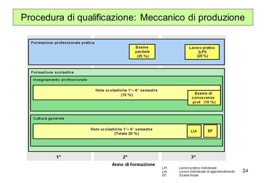 Procedura di qualificazione: Meccanico di produzione