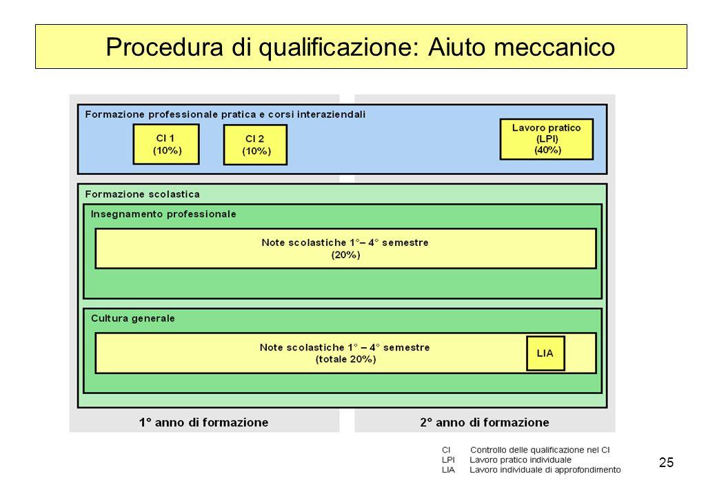 Procedura di qualificazione: Aiuto meccanico