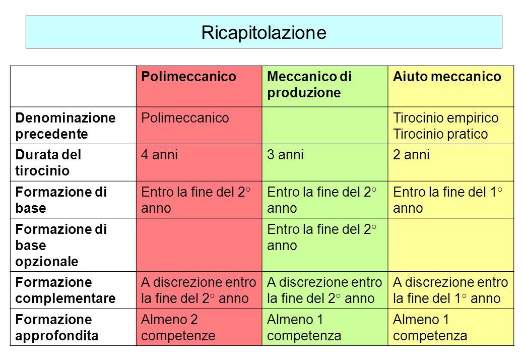 Ricapitolazione Polimeccanico Meccanico di produzione Aiuto meccanico