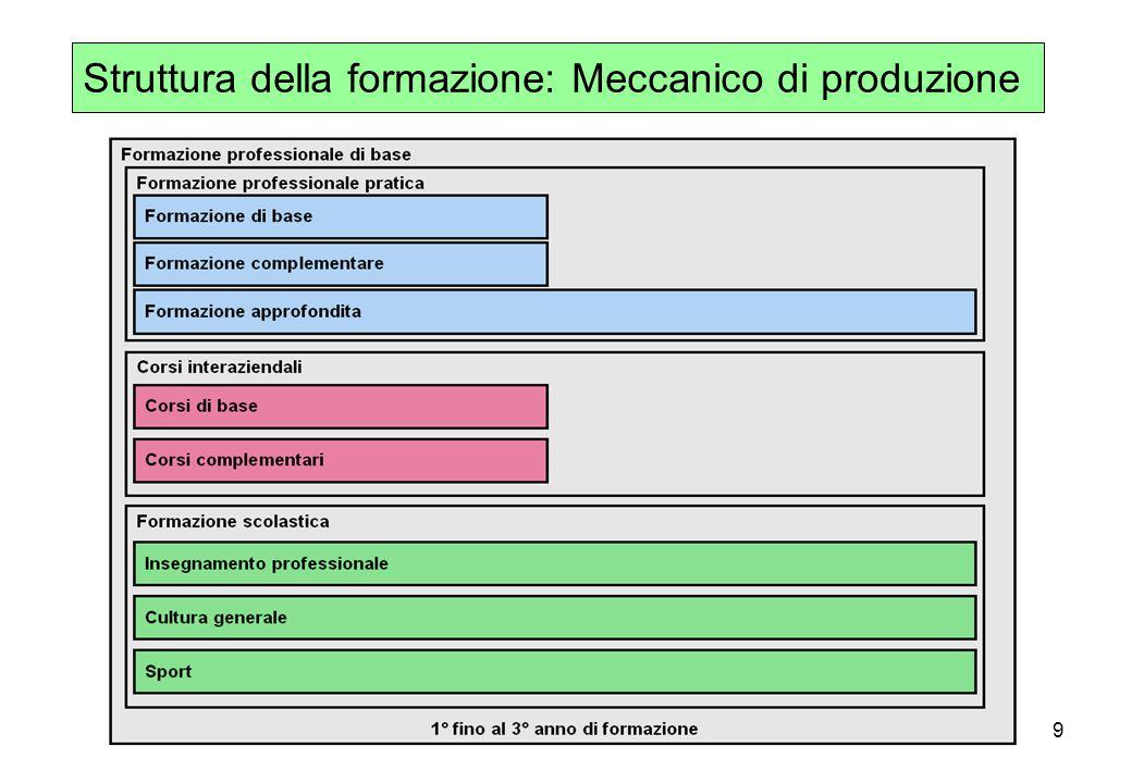 Struttura della formazione: Meccanico di produzione