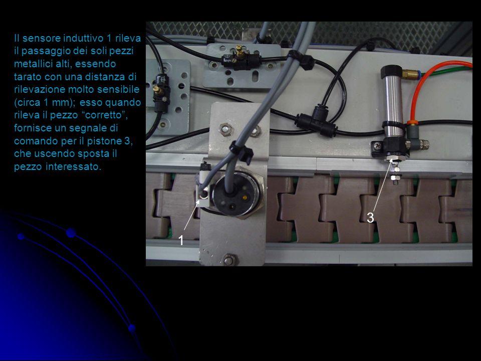 Il sensore induttivo 1 rileva il passaggio dei soli pezzi metallici alti, essendo tarato con una distanza di rilevazione molto sensibile (circa 1 mm); esso quando rileva il pezzo corretto , fornisce un segnale di comando per il pistone 3, che uscendo sposta il pezzo interessato.