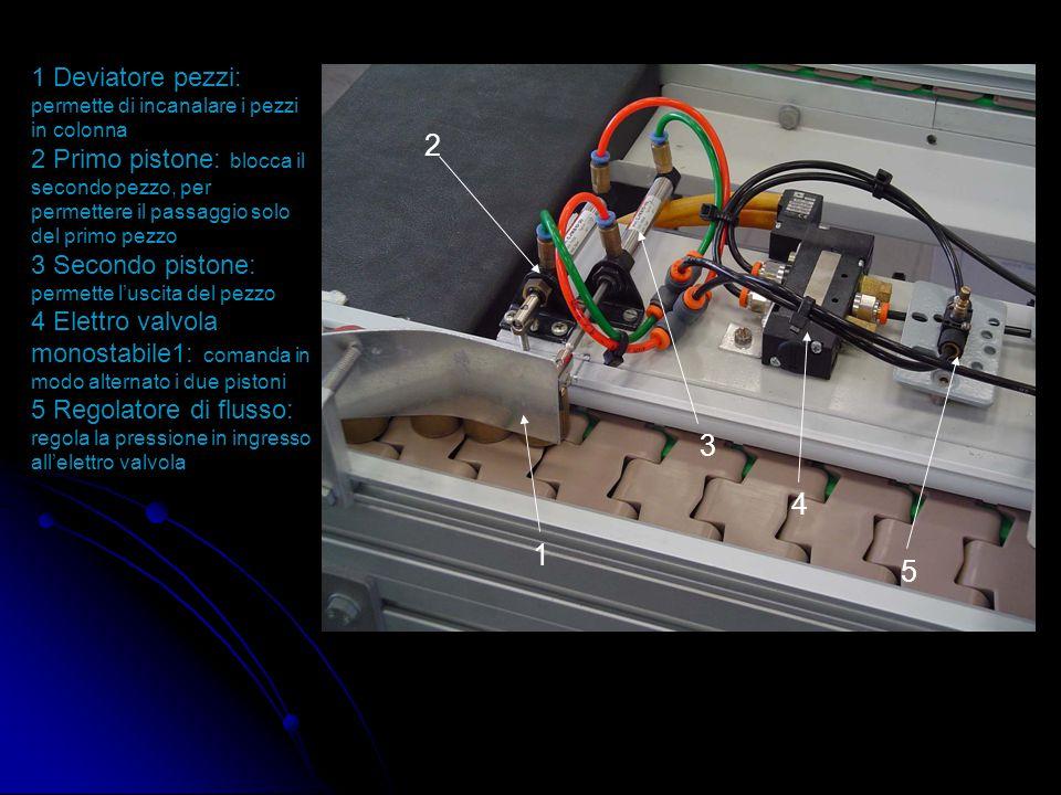 2 3 4 1 5 1 Deviatore pezzi: permette di incanalare i pezzi in colonna